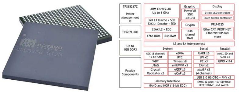 OSD3358-512M-BAS and internal schematics