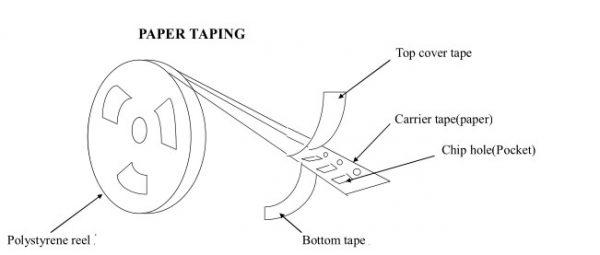 paper taping