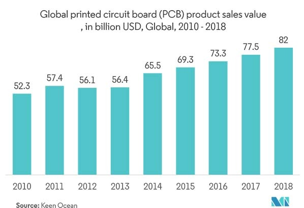 global pcb sales value
